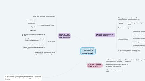 Mind Map: FACTORES DE TENSIÓN Y ESTRATEGIAS DE POTENCIACIÓN O FORTALECIMIENTO