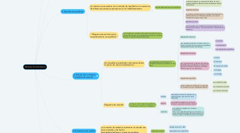 Mind Map: Comunicación Efectiva.
