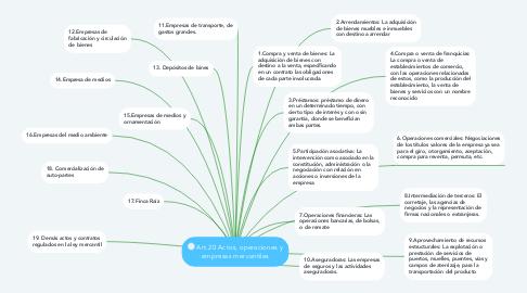 Mind Map: Art.20 Actos, operaciones y empresas mercantiles