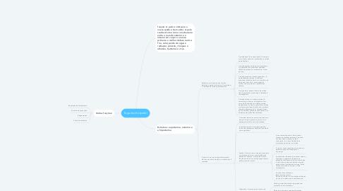 Mind Map: Tegumento (pele)