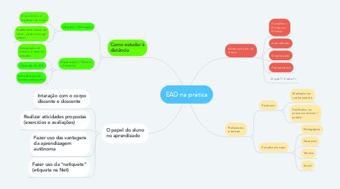 Mind Map: EAD na prática