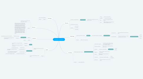 Mind Map: Language Subsystems