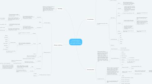 Mind Map: Consommateur écoresponsable et pratiques marketing