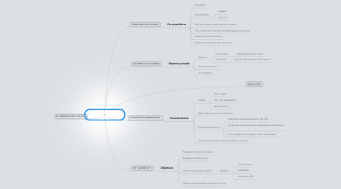 Mind Map: SALUD, EMERGENCIA SOCIAL EN COLOMBIA