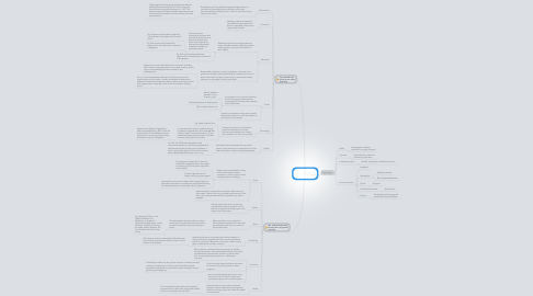 Mind Map: Do awards and