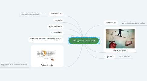 Mind Map: Inteligência Emocional