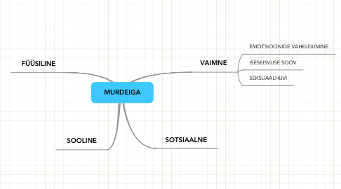Mind Map: MURDEIGA