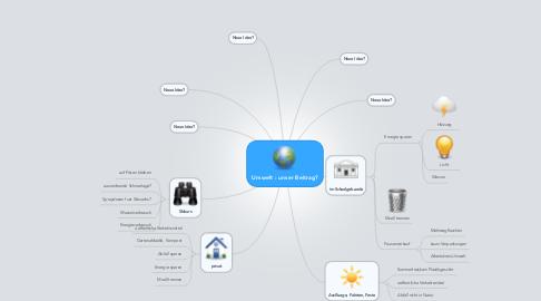 Mind Map: Umwelt : unser Beitrag?