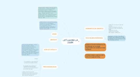 Mind Map: LEY CONTRA LA USURA