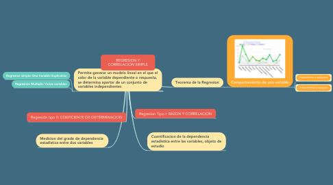 Mind Map: REGRESION Y CORRELACION SIMPLE