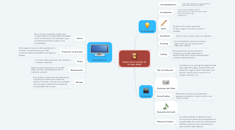 Mind Map: Etapas para la creación de un video digital