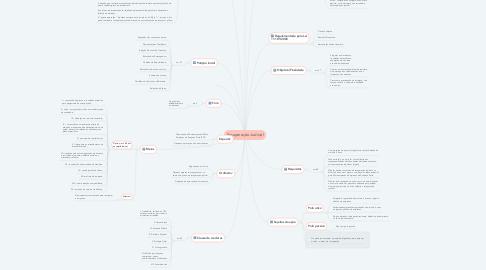 Mind Map: Recuperação Judicial