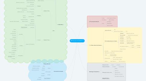 Mind Map: Pensamento Sistêmico
