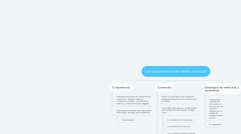 Mind Map: Los componentes del diseño curricular