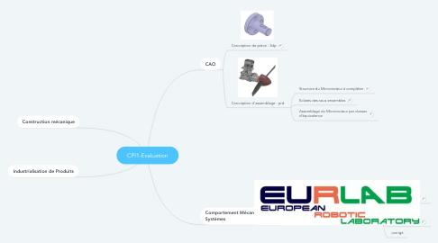 Mind Map: CPI1-Evaluation