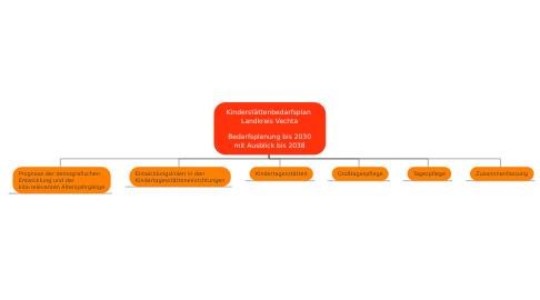 Mind Map: Kinderstättenbedarfsplan  Landkreis Vechta  Bedarfsplanung bis 2030 mit Ausblick bis 2038
