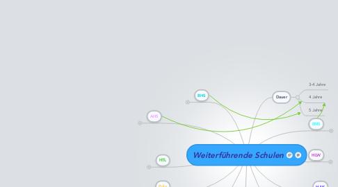 Mind Map: Weiterführende Schulen