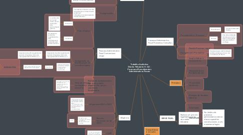 Mind Map: Trabalho Avaliativo Direito Tributário II - G2 - Processos/Procedimentos Administrativos Fiscais
