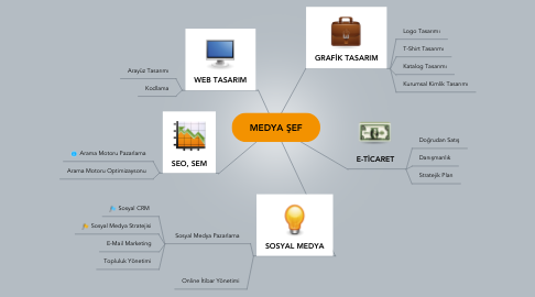 Mind Map: MEDYA ŞEF