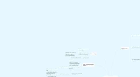Mind Map: The candidates (hoofdstuk 4 Hochschild)
