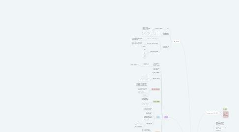 Mind Map: Artritis Reumatoide