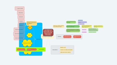 Mind Map: FACTORES QUE INTERVIENEN EN LA RELACIÓN ENTRE ANDRAGOGÍA Y PEDAGOGÍA.