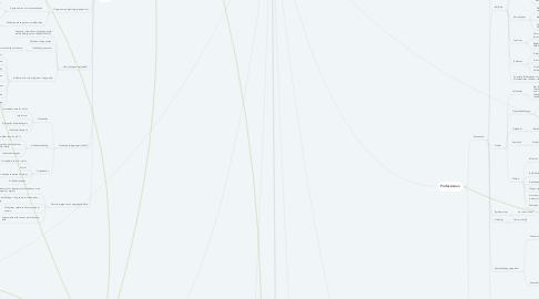 Mind Map: Krig