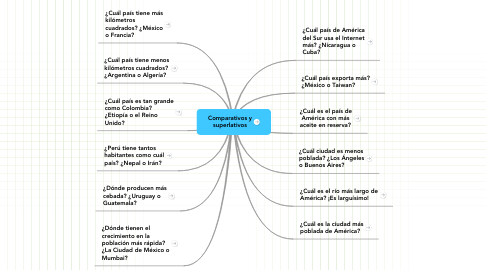 Mind Map: Comparativos y superlativos