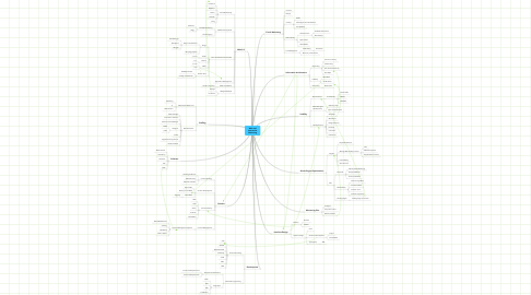 Mind Map: Web and Interactive Marketing