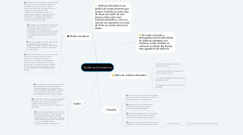 Mind Map: Violência Doméstica
