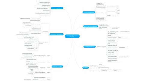 Mind Map: Делегирование в тендерных продажах