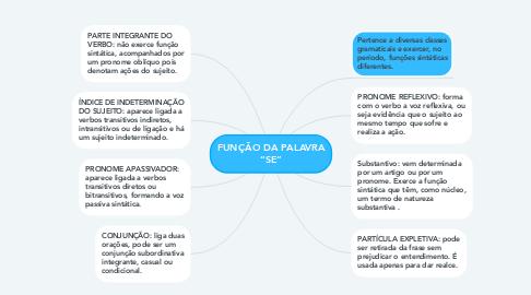 "Mind Map: FUNÇÃO DA PALAVRA ""SE"""