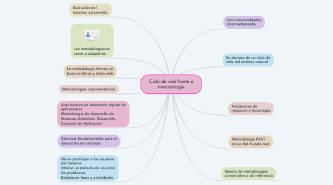 Mind Map: Ciclo de vida frente a metodología