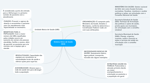 Mind Map: Sistema Único de Saúde (SUS)