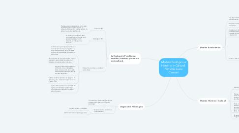Mind Map: Modelo Ecológico e Histórico y Cultural. Por: Ana Lucia Cassiani