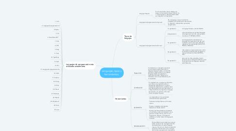 Mind Map: Lenguajes, tipos y herramientas.