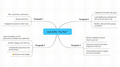 Mind Map: Lost at the