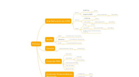 Mind Map: Premisas