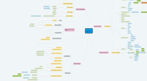Mind Map: Sistema Educativo