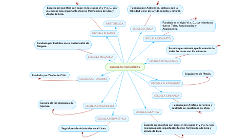 Mind Map: ESCUELAS FILOSOFICAS