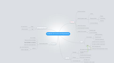 Mind Map: Ampliación de Funciones del departamento
