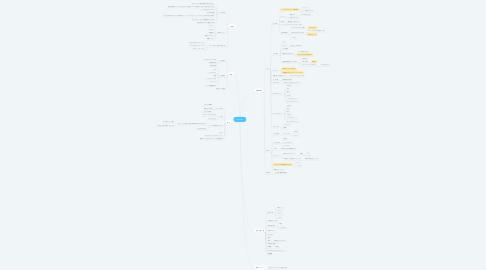 Mind Map: nextporn