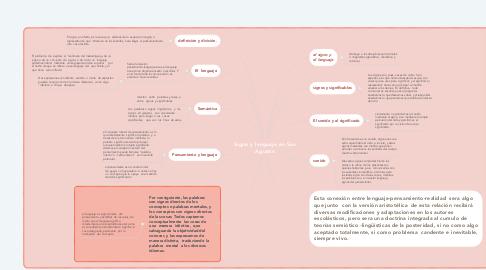 Mind Map: Signo y lenguaje en San Agustín