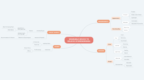 Mind Map: WEARABLE DEVICE TO RELIEVE DYSMENORRHEA