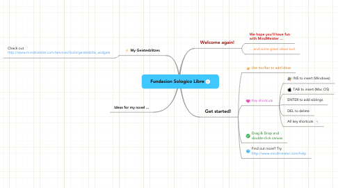 Mind Map: Fundacion Sologico Libre