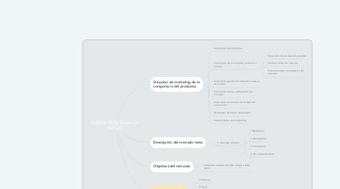 Mind Map: Análisis de la Situación Actual