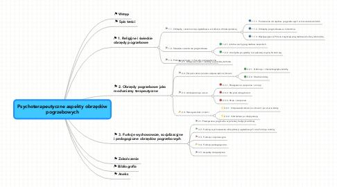Mind Map: Psychoterapeutyczne aspekty obrzędów pogrzebowych