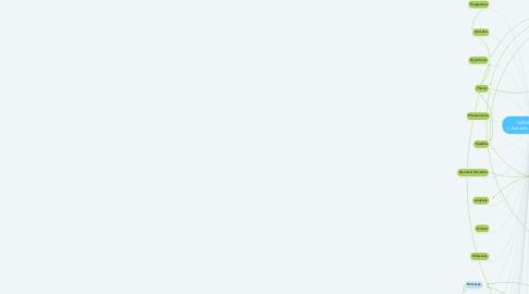 Mind Map: 3440:001 Cohort 1--Scientific Method/Design