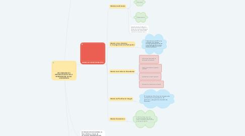 Mind Map: PROCEDIMIENTOS  METODOLÓGICOS DE LA  INTERVENCIÓN SOCIAL  COMUNITARIA