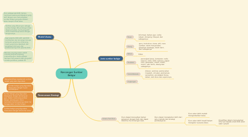Mind Map: Rancangan Sumber Belajar